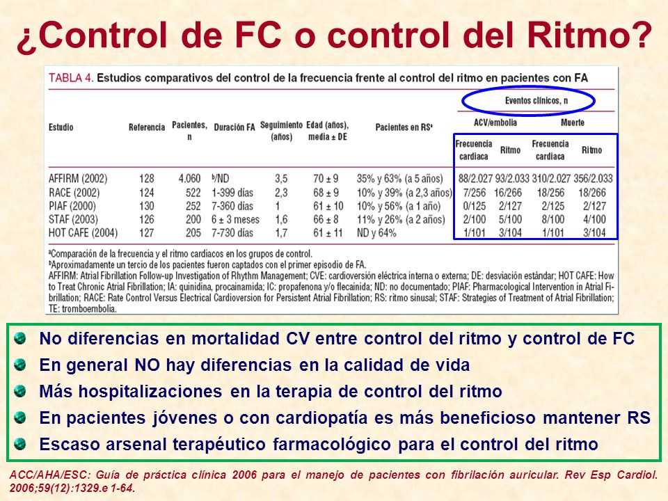 ¿Control de FC o control del Ritmo? ACC/AHA/ESC: Guía de práctica clínica 2006 para el manejo de pacientes con fibrilación auricular. Rev Esp Cardiol.
