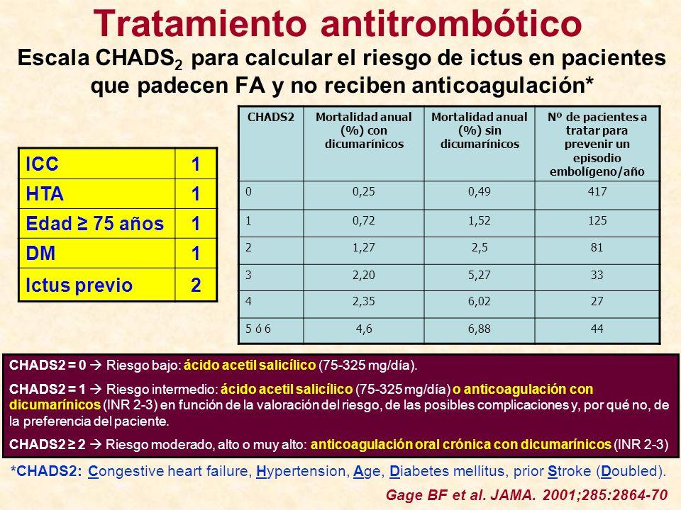 ICC1 HTA1 Edad 75 años1 DM1 Ictus previo2 CHADS2Mortalidad anual (%) con dicumarínicos Mortalidad anual (%) sin dicumarínicos Nº de pacientes a tratar