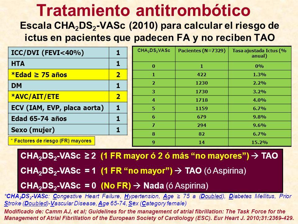ICC/DVI (FEVI<40%)1 HTA1 *Edad 75 años2 DM1 *AVC/AIT/ETE2 ECV (IAM, EVP, placa aorta)1 Edad 65-74 años1 Sexo (mujer)1 CHA 2 DS 2 VASc Pacientes (N=732