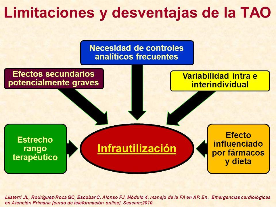 Limitaciones y desventajas de la TAO Infrautilización Estrecho rango terapéutico Efectos secundarios potencialmente graves Necesidad de controles anal