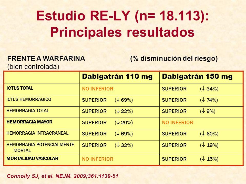 Estudio RE-LY (n= 18.113): Principales resultados Dabigatrán 110 mgDabigatrán 150 mg ICTUS TOTAL NO INFERIOR SUPERIOR ( 34%) ICTUS HEMORRAGICO SUPERIO