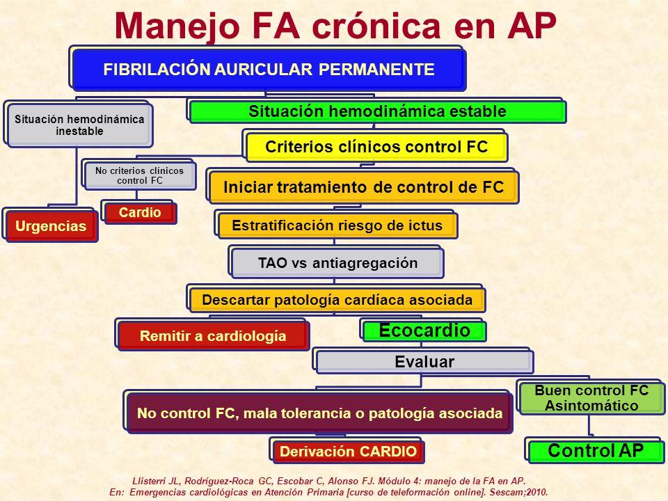 Manejo FA crónica en AP FIBRILACIÓN AURICULAR PERMANENTE Situación hemodinámica inestable Urgencias Situación hemodinámica estable No criterios clínic