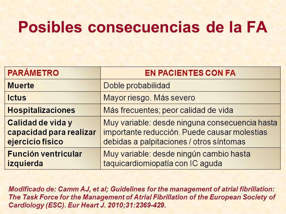 Posibles consecuencias de la FA PARÁMETROEN PACIENTES CON FA MuerteDoble probabilidad IctusMayor riesgo. Más severo HospitalizacionesMás frecuentes; p