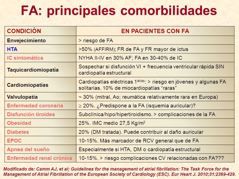 FA: principales comorbilidades CONDICIÓN EN PACIENTES CON FA Envejecimiento > riesgo de FA HTA >50% (AFFIRM) ; FR de FA y FR mayor de ictus IC sintomá
