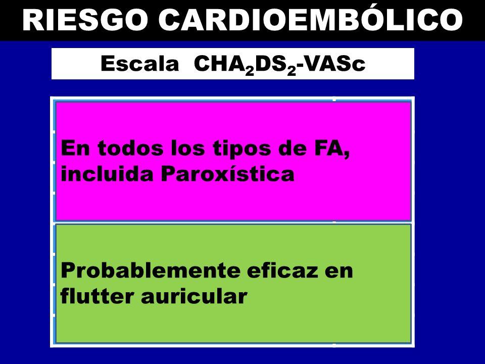 RIESGO CARDIOEMBÓLICO Escala CHA 2 DS 2 -VASc Insuficiencia Congestiva Cardiaca/ Disfunción de Ventriculo izquierdo 1 Hipertensión 1 Edad 752 Diabetes