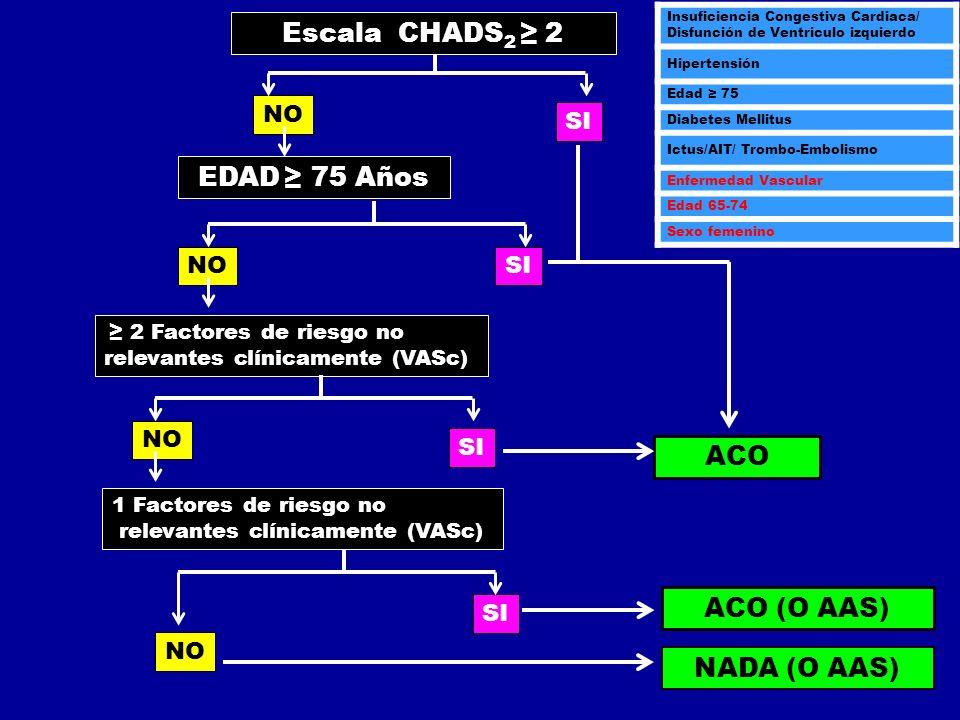 NO SI NOSI NO SI NO SI EDAD 75 Años 2 Factores de riesgo no relevantes clínicamente (VASc) 1 Factores de riesgo no relevantes clínicamente (VASc) Esca
