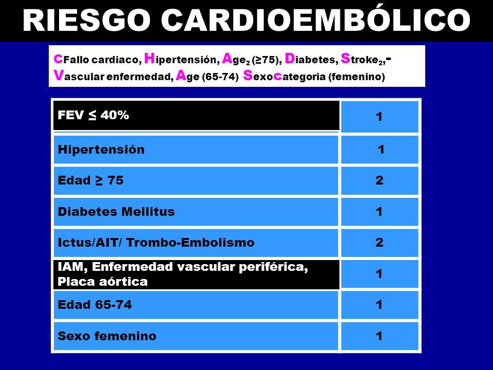 RIESGO CARDIOEMBÓLICO Escala CHA 2 DS 2 -VASc (2010) Insuficiencia Congestiva Cardiaca/ Disfunción de Ventriculo izquierdo 1 Hipertensión 1 Edad 752 D
