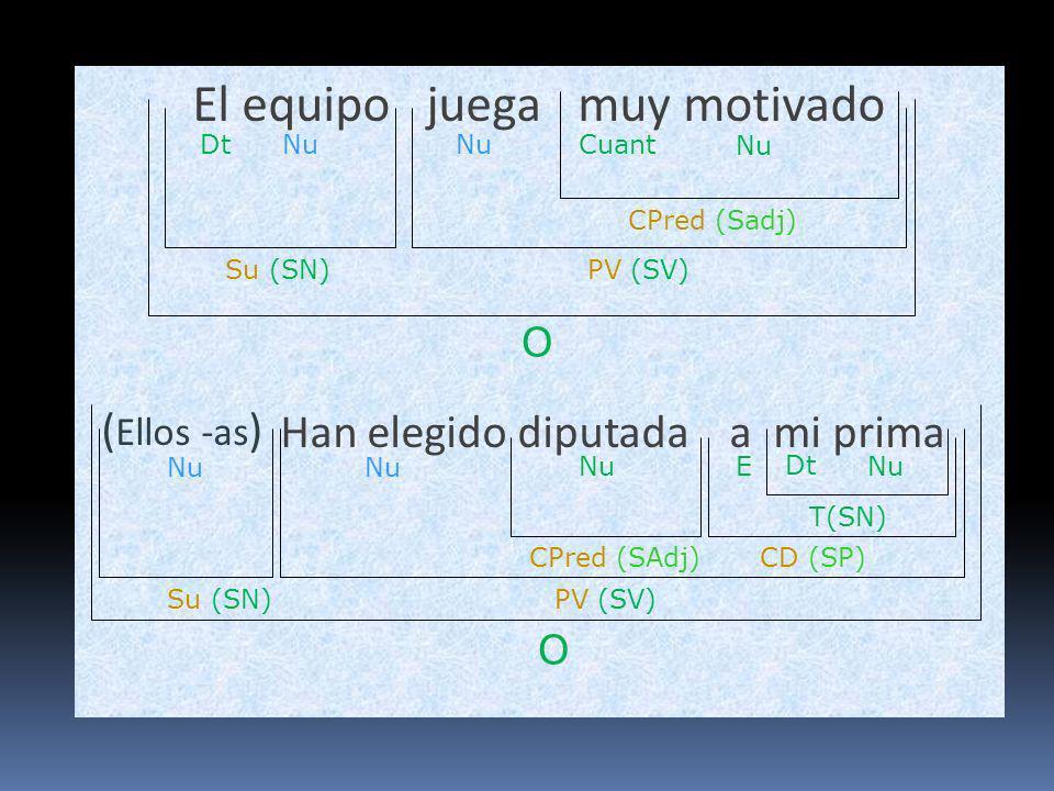 Los alumnos eligieron delegado a Javier El Mecánico siempre viene demasiado sucio de+el trabajo O Su (SN)PN (SV) Nu CPred (SN) NuDt O Su (SN) CPrd (Sadj) Nu PV (SV) Nu ET(SN) CD (SP) Nu CCL (SP)CCT(Sadv) CntNu E T(SN) Nu Dt Nu