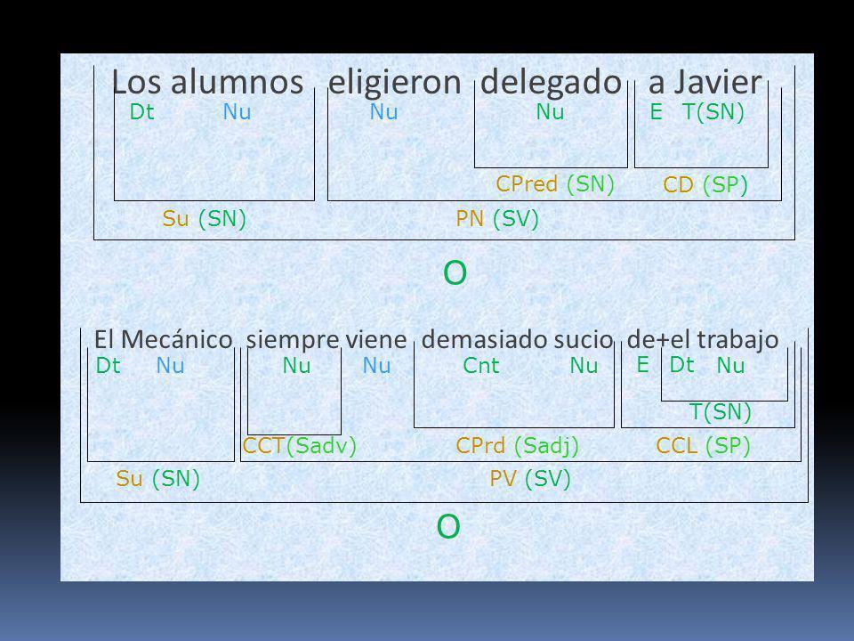 Los alumnos eligieron delegado a Javier El Mecánico siempre viene demasiado sucio de+el trabajo O Su (SN)PN (SV) Nu CPred (SN) NuDt O Su (SN) CPrd (Sa
