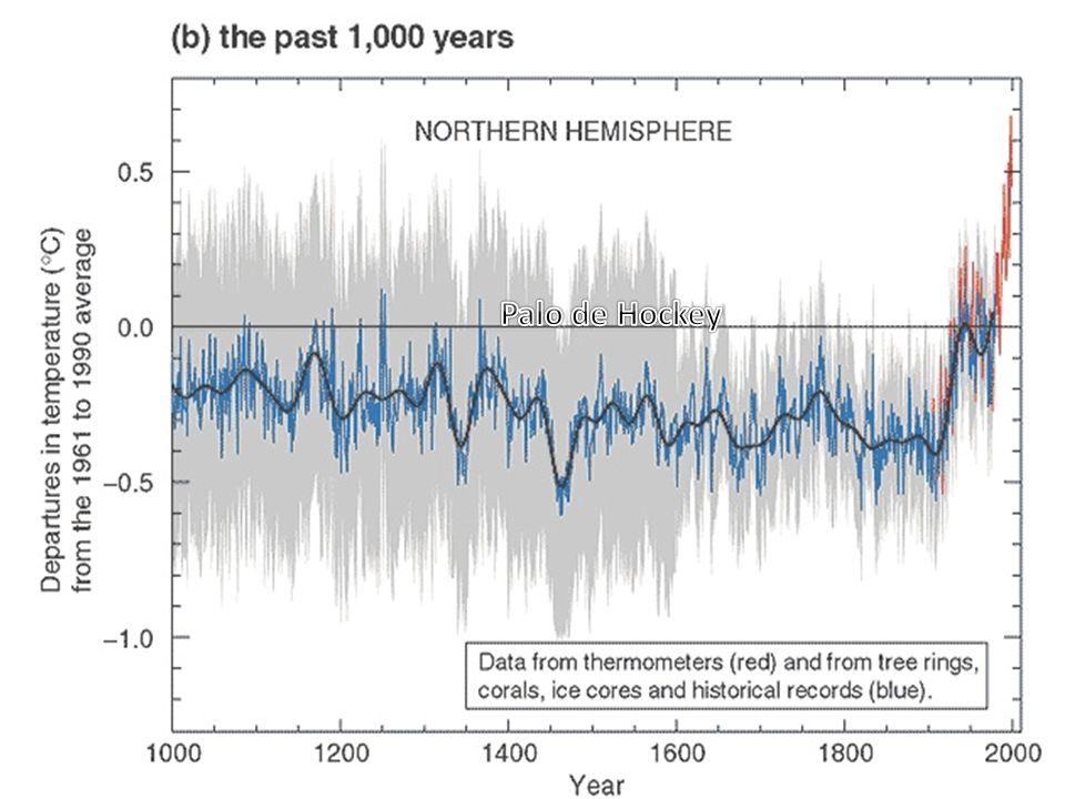 Emisiones de gases de efecto invernadero Concentraciones Peligrosas en la atmósfera Efectos sobre el clima Cambio climático: el ciclo del problema Cambio climático Aumento del efecto invernadero ESTILO DE VIDA SIGLO XX