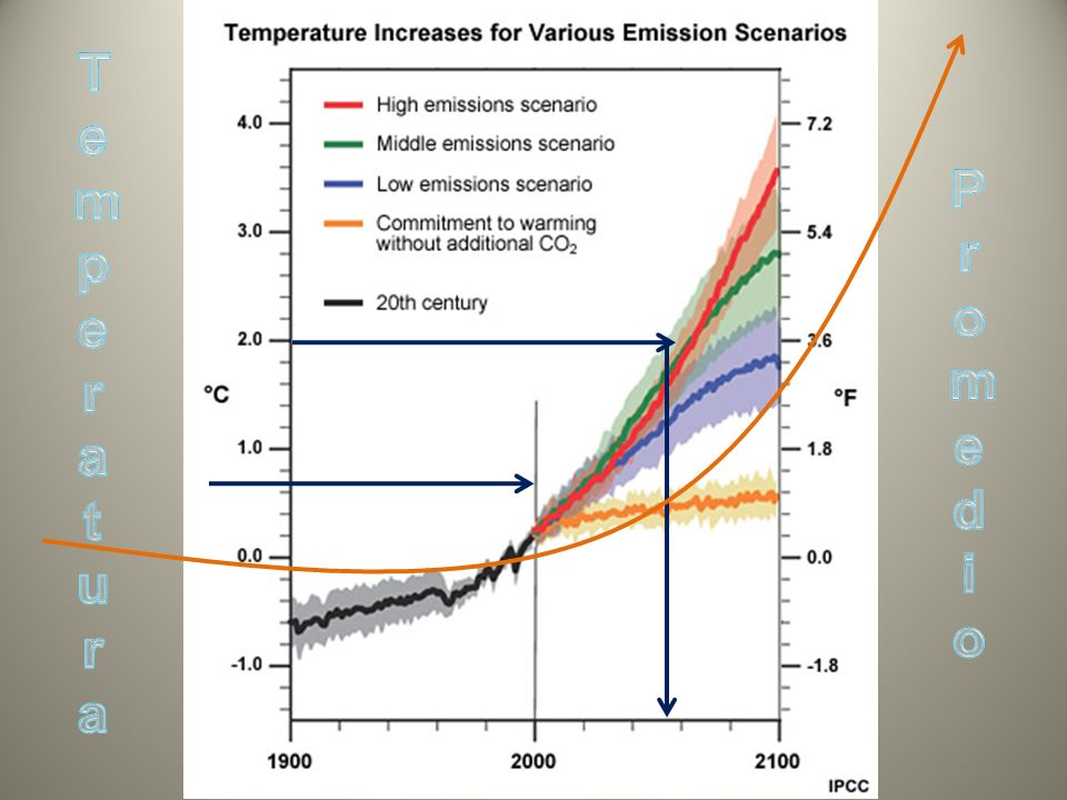 Fuente: Greenpeace, España La concentración actual de dióxido de carbono (CO2) en la atmósfera aumentó de forma dramática en 2007 y 2008, probablemente es la mayor en los últimos 20 millones de años: Fuente: Carbon Budget and Trends, Global Carbon Project.