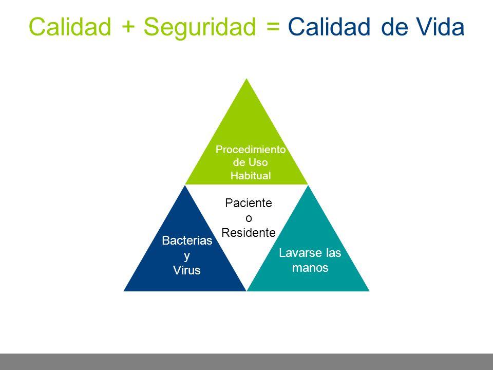 Calidad + Seguridad = Calidad de Vida Hand Washing Procedimiento de Uso Habitual Paciente o Residente Lavarse las manos Bacterias y Virus