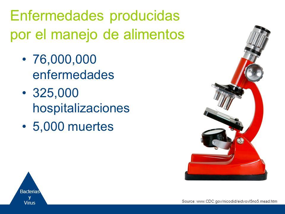 76,000,000 enfermedades 325,000 hospitalizaciones 5,000 muertes Enfermedades producidas por el manejo de alimentos Bacterias y Virus Source: www.CDC.g