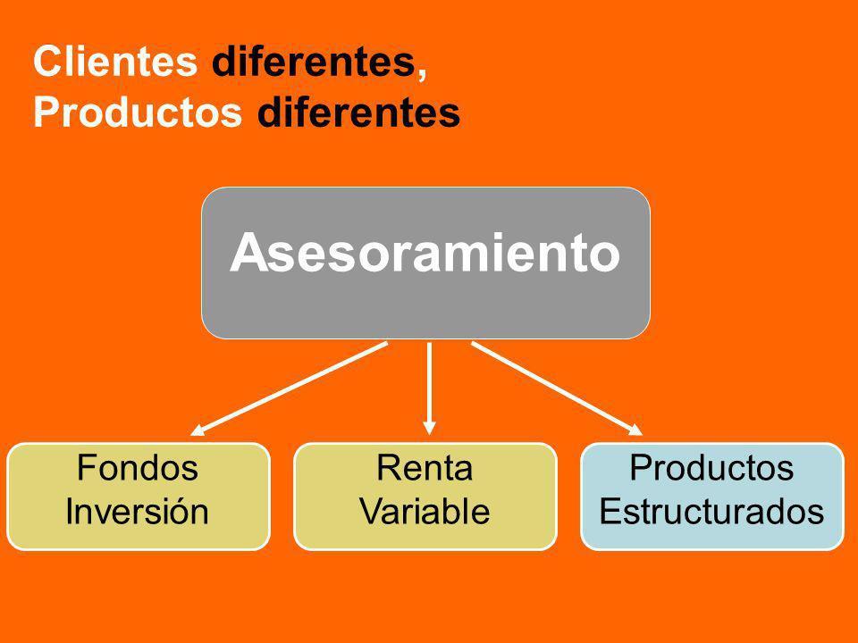 Asesoramiento Fondos Inversión Renta Variable Productos Estructurados