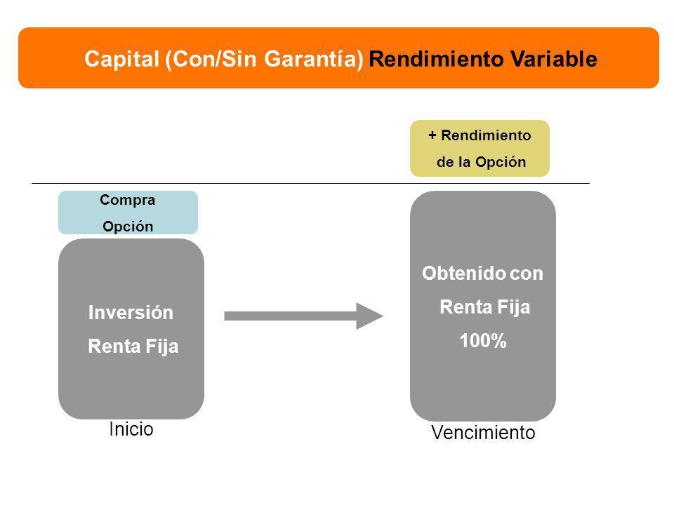 Inversión Renta Fija Compra Opción Capital (Con/Sin Garantía) Rendimiento Variable Obtenido con Renta Fija 100% + Rendimiento de la Opción Inicio Vencimiento