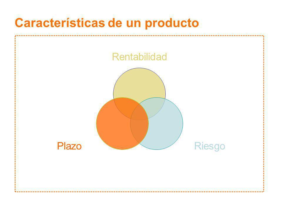Características de un producto VolatilidadAlternativas Liquidez