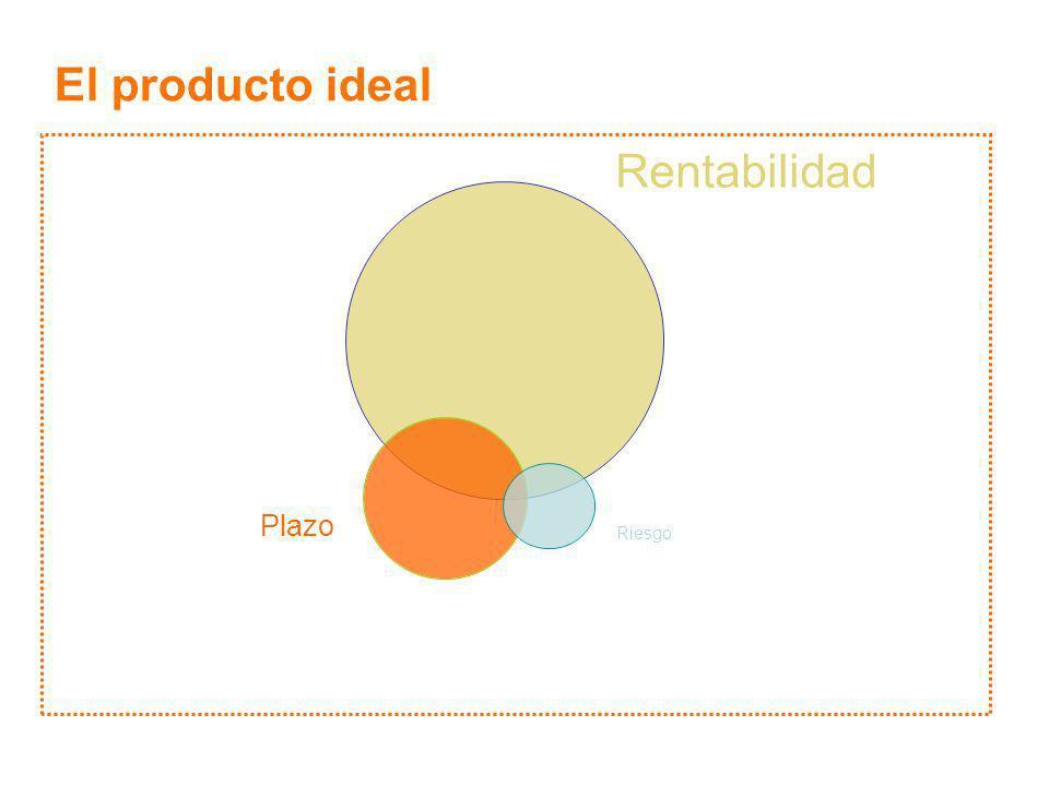 El producto ideal Liquidez Volatilidad Alternativas Rentabilidad Plazo Riesgo