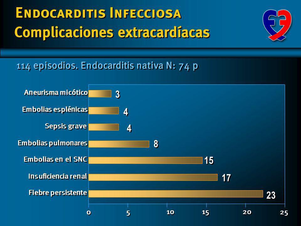 Endocarditis Infecciosa 114 episodios. Endocarditis nativas N: 102 p 65% 4% 3% 28% Insuficiencia Cardíaca congestiva Ruptura de cuerdas tendinosas Per