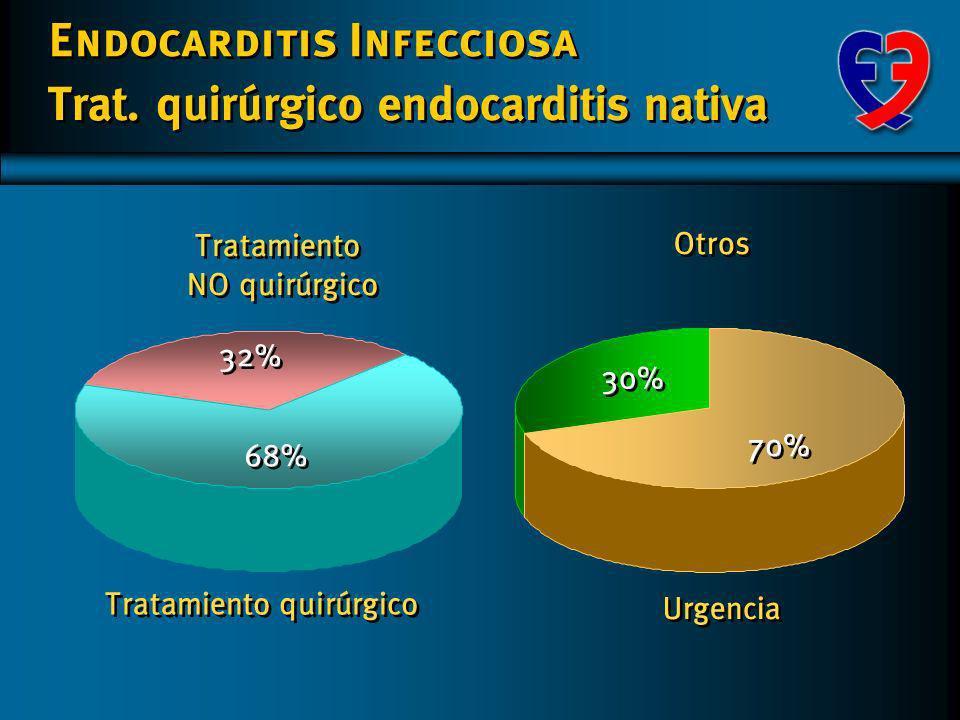 Endocarditis Infecciosa Motivos Trat. quirúrgico endocarditis nativa 0 0 10 20 30 40 50 60 54 8 8 7 7 3 3 3 3 2 2 ICC Absceso Fiebre persistente Sepsi