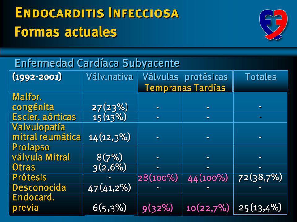 Endocarditis Infecciosa Formas actuales Válv.nativaVálv.nativa 114114 78 : 36 48,9 17,7 (16-83) 114114 78 : 36 48,9 17,7 (16-83) 2728 23 : 5 60,8 13,9