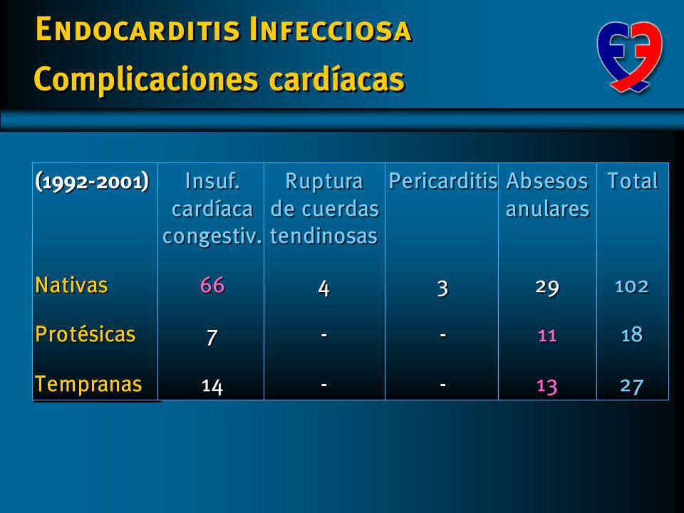 Endocarditis Infecciosa Microorganismos aislados Endocarditis protésica Temprana n/ (%) 3(10,7) 1 (3,6) 11(39,3) 02(7,1)3(10,7)2(7,1)1(3,6)0 5(17,8) 2