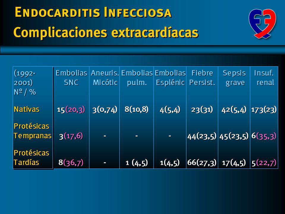 Endocarditis Infecciosa Complicaciones cardíacas (1992-2001)NativasProtésicasTempranas(1992-2001)NativasProtésicasTempranas Insuf. cardíaca congestiv.