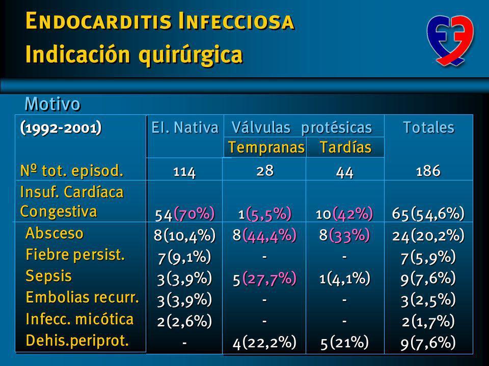 Endocarditis Infecciosa Tischler JAm. Soc. Echocardiogr. 1997; 10:562-8 Veg. pequeñas o sin veg (E. Izq.) Nº pts 415 415Emb.79(19%)Emb.79(19%)Cir.4721