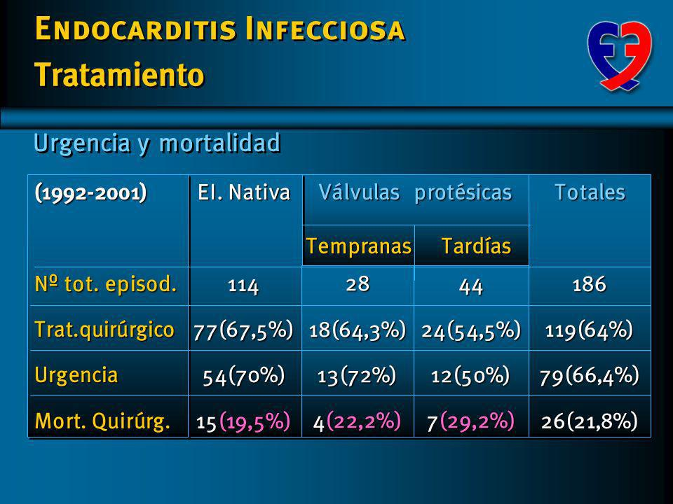 Endocarditis Infecciosa Motivo Indicación quirúrgica Válvulas protésicas Tempranas Tardías EI. Nativa 114 54(70%) 8(10,4%)7(9,1%)3(3,9%)3(3,9%)2(2,6%)