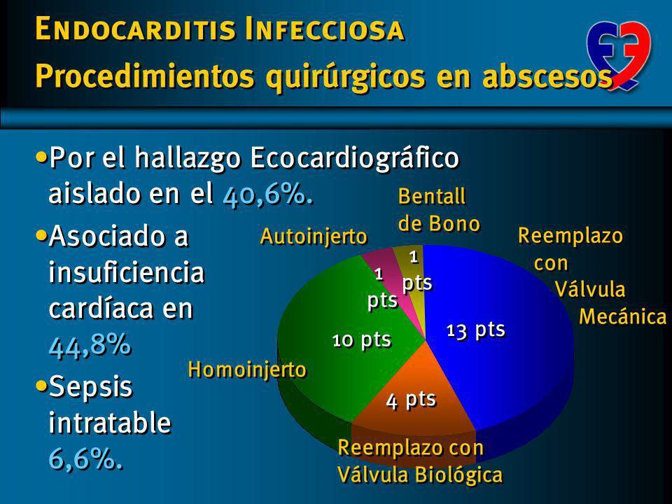 Endocarditis Infecciosa Complicaciones Fundación Favaloro Abscesos con confirmación quirúrgica n=29 Abscesos con confirmación quirúrgica n=29 Válvulas