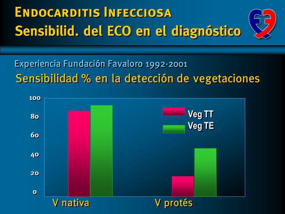 Sensibilidad % en la detección de vegetaciones V nativa 100 80 60 40 20 0 100 80 60 40 20 0 V protés Veg TT Veg TE Veg TT Veg TE Sensibilid.