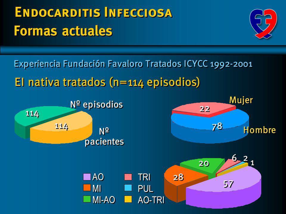 Endocarditis Infecciosa EI nativa tratados (n=114 episodios) Nº pacientes 114 Nº episodios Formas actuales Experiencia Fundación Favaloro Tratados ICYCC 1992-2001 2 2 57 28 20 1 1 6 6 AO MI MI-AO AO MI MI-AO TRI PUL AO-TRI TRI PUL AO-TRI 78 Hombre Mujer 22