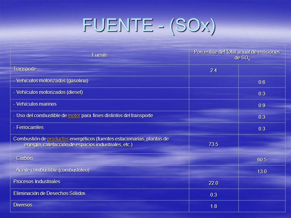 FUENTE - (SOx) Fuente Porcentaje del Total anual de emisiones de SO x Transporte 2.4 - Vehículos motorizados (gasolina) 0.6 - Vehículos motorizados (d