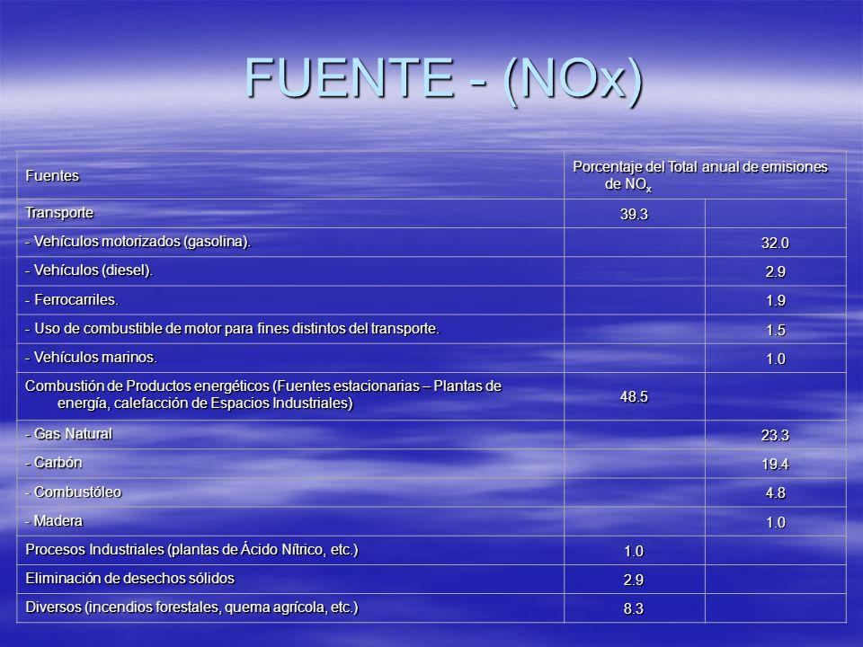 FUENTE - (NOx) Fuentes Porcentaje del Total anual de emisiones de NO x Transporte 39.3 - Vehículos motorizados (gasolina). 32.0 - Vehículos (diesel).