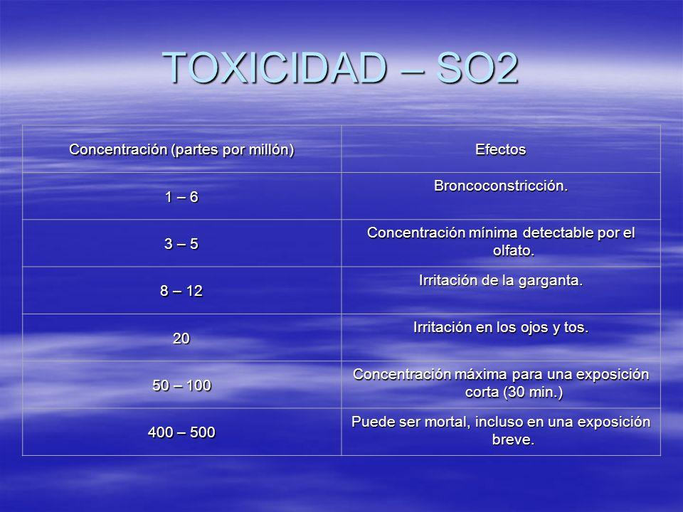 TOXICIDAD – SO2 Concentración (partes por millón) Efectos 1 – 6 Broncoconstricción. 3 – 5 Concentración mínima detectable por el olfato. 8 – 12 Irrita