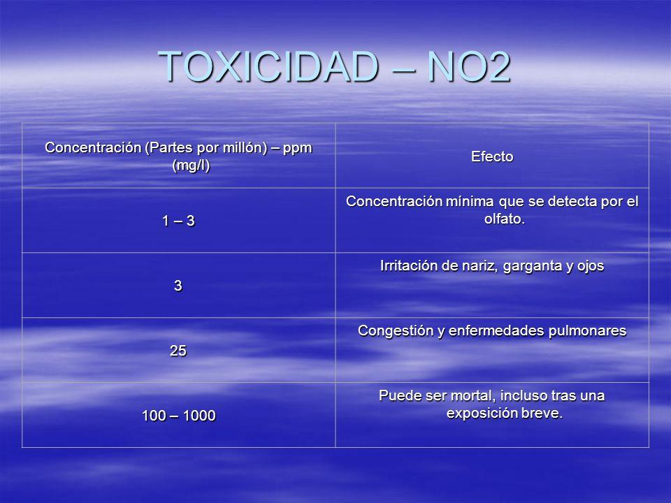 TOXICIDAD – NO2 Concentración (Partes por millón) – ppm (mg/l) Efecto 1 – 3 Concentración mínima que se detecta por el olfato. 3 Irritación de nariz,