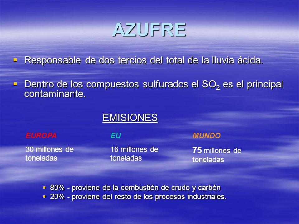 AZUFRE Responsable de dos tercios del total de la lluvia ácida. Responsable de dos tercios del total de la lluvia ácida. Dentro de los compuestos sulf