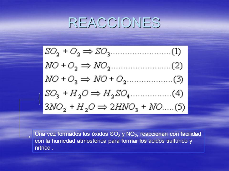 REACCIONES Una vez formados los óxidos SO 3 y NO 2, reaccionan con facilidad con la humedad atmosférica para formar los ácidos sulfúrico y nítrico.