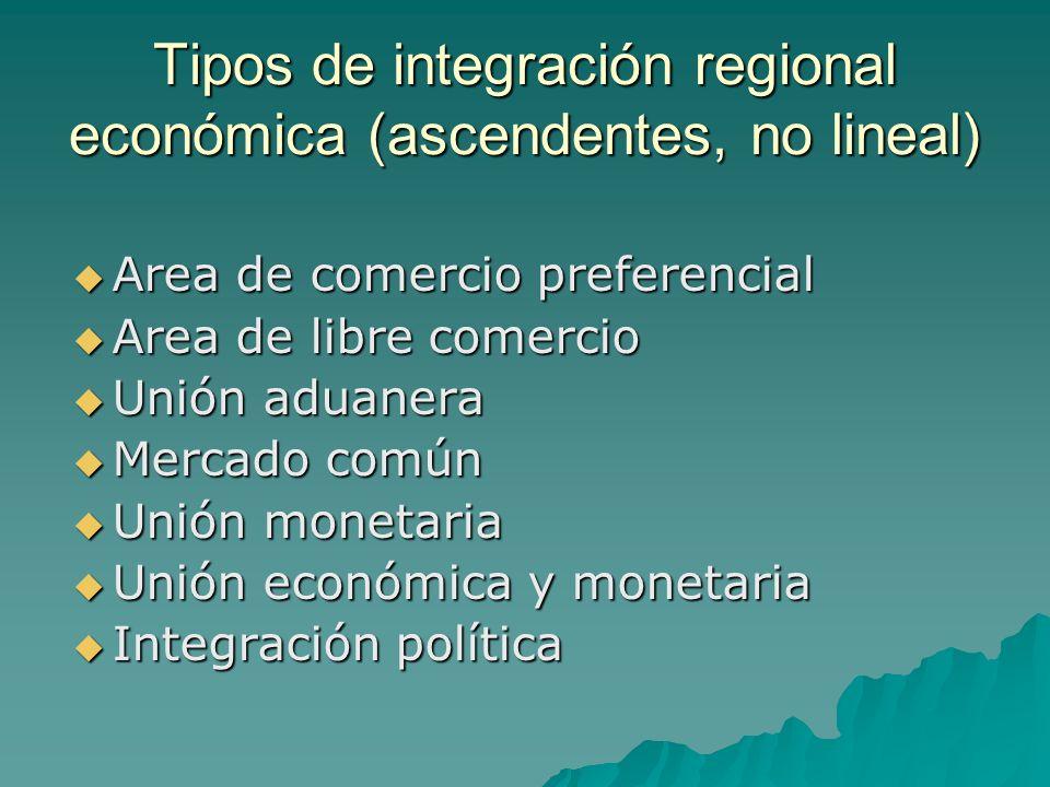 Tipos de integración regional económica (ascendentes, no lineal) Area de comercio preferencial Area de comercio preferencial Area de libre comercio Ar