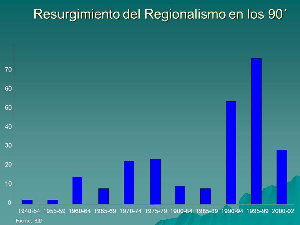 Resurgimiento del Regionalismo en los 90´ 10 20 30 40 50 60 70 1948-541955-591960-641965-691970-741975-791980-841985-891990-941995-992000-02 0 10 20 3