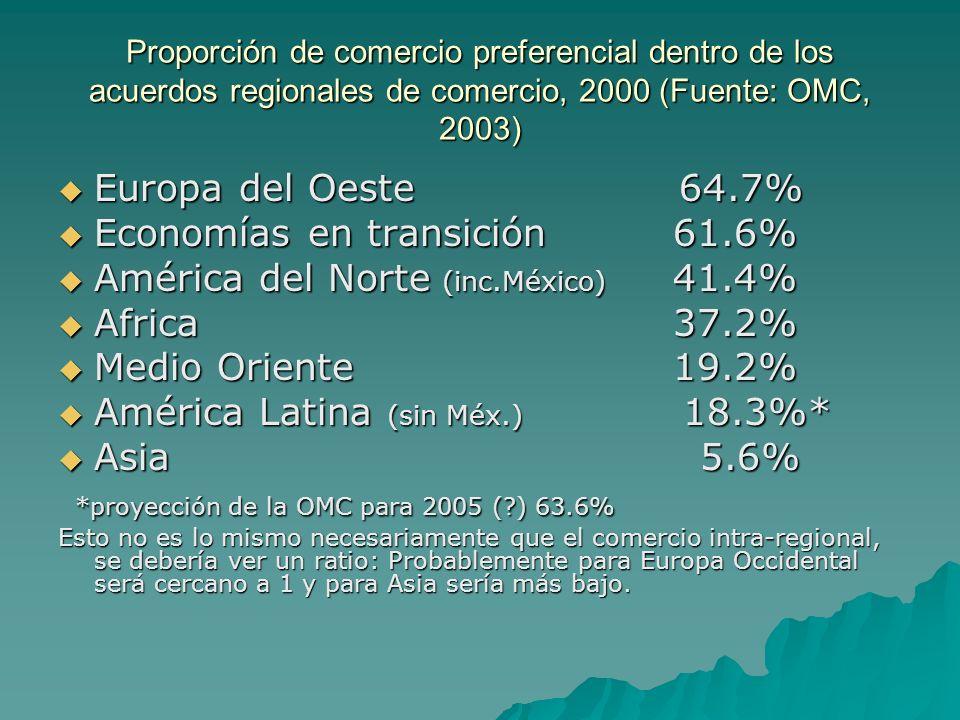Proporción de comercio preferencial dentro de los acuerdos regionales de comercio, 2000 (Fuente: OMC, 2003) Europa del Oeste 64.7% Europa del Oeste 64