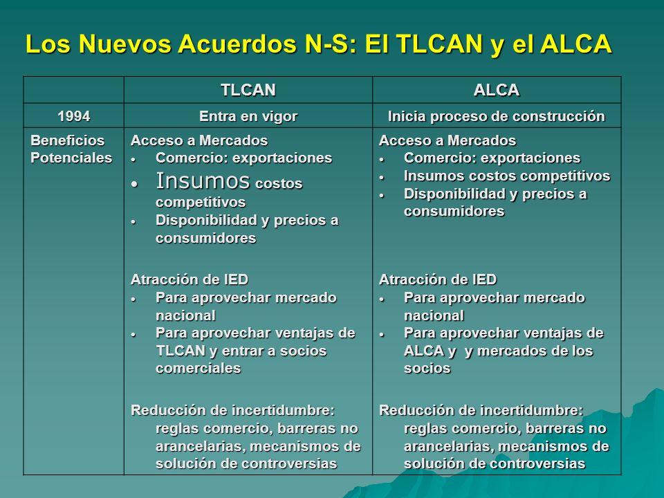 Los Nuevos Acuerdos N-S: El TLCAN y el ALCA TLCANALCA 1994 Entra en vigor Inicia proceso de construcción Beneficios Potenciales Acceso a Mercados Come