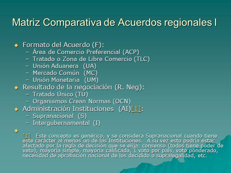 Matriz Comparativa de Acuerdos regionales I Formato del Acuerdo (F): Formato del Acuerdo (F): –Área de Comercio Preferencial (ACP) –Tratado o Zona de