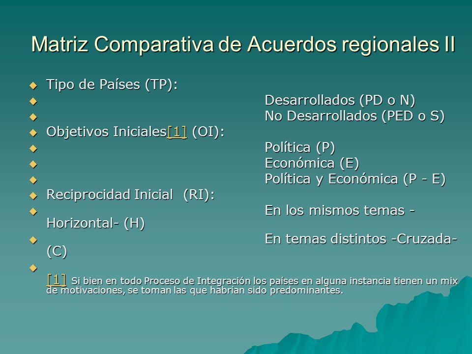 Matriz Comparativa de Acuerdos regionales II Tipo de Países (TP): Tipo de Países (TP): Desarrollados (PD o N) Desarrollados (PD o N) No Desarrollados