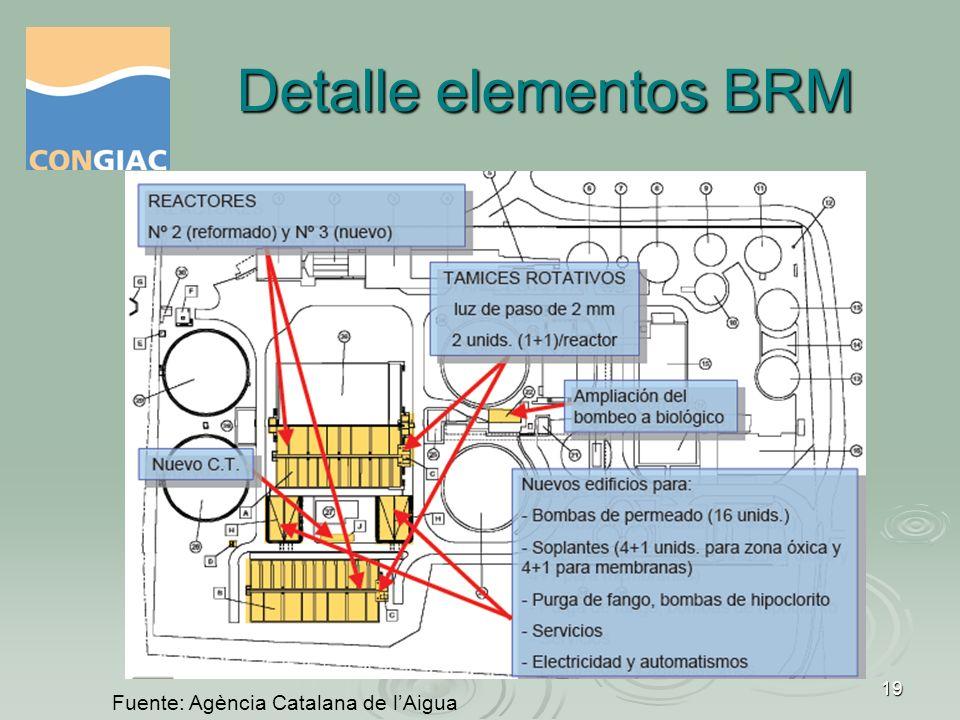 20 Los temas a debate, hoy III Jornadas sobre Biorreactores de membrana Barcelona, 5 de mayo de 2011 temas a debate: Optimización de costesOptimización de costes Estandarización de equiposEstandarización de equipos Novedades técnicasNovedades técnicas Universidad de Barcelona, Agencia Catalana de lAigua