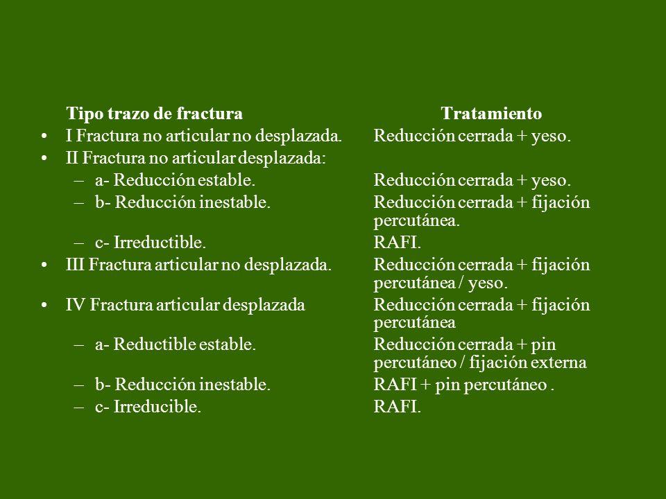 Tipo trazo de fractura Tratamiento I Fractura no articular no desplazada. Reducción cerrada + yeso. II Fractura no articular desplazada: –a- Reducción