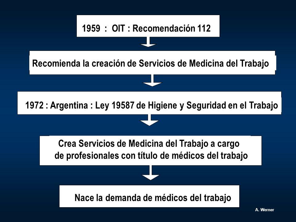 INSTITUCIONES QUE DICTAN CURSOS DE MEDICINA DEL TRABAJO A) Universidades (Carreras) B) Colegios profesionales C) Asociaciones científicas A.