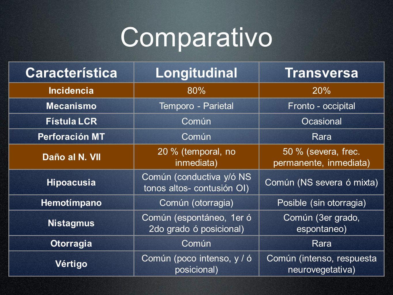 CaracterísticaLongitudinalTransversa Incidencia80%20% MecanismoTemporo - ParietalFronto - occipital Fístula LCRComúnOcasional Perforación MTComúnRara