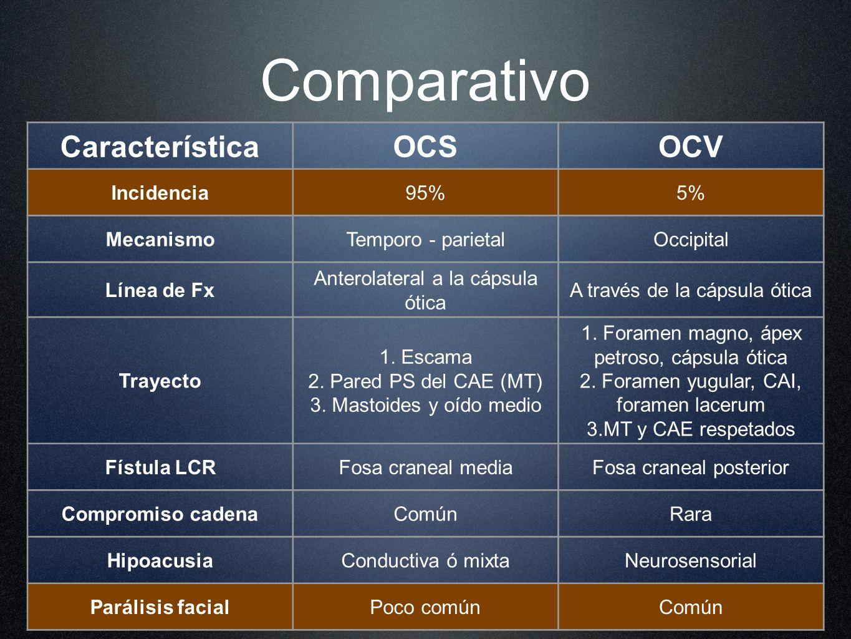 CaracterísticaOCSOCV Incidencia95%5% MecanismoTemporo - parietalOccipital Línea de Fx Anterolateral a la cápsula ótica A través de la cápsula ótica Tr