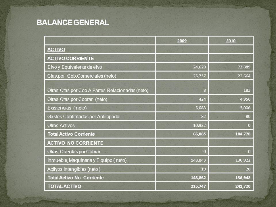 20092010 ACTIVO ACTIVO CORRIENTE Efvo y Equivalente de efvo 24,62973,889 Ctas.por Cob.Comerciales (neto) 25,73722,664 Otras Ctas.por Cob.A Partes Rela