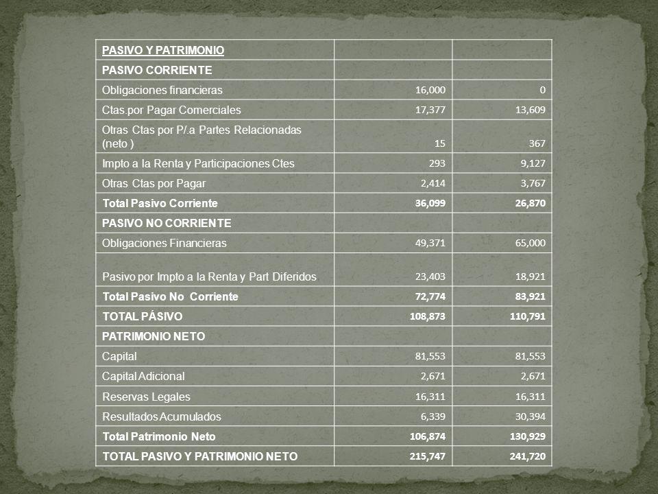PASIVO Y PATRIMONIO PASIVO CORRIENTE Obligaciones financieras 16,0000 Ctas.por Pagar Comerciales 17,37713,609 Otras Ctas por P/.a Partes Relacionadas